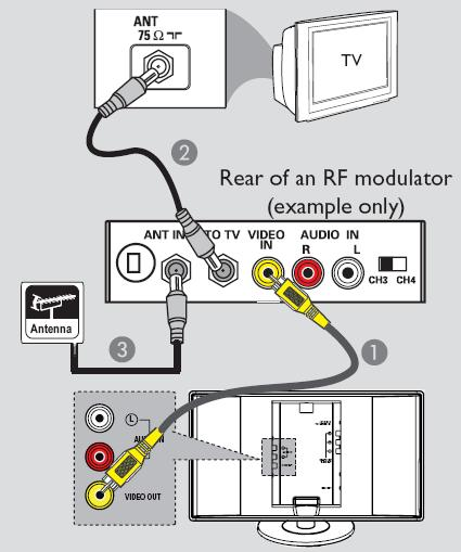 How do you hook up a GE RF modulator