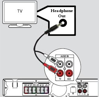 Hts3264d37 philips dvd home theater system hts3264d philips support connect a 35mm to 2 rca stereo jack not supplied from the headphone out jack on your tv to the audio in jack on the home theater system sciox Choice Image